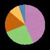 「半円」「楕円」「弧」など円に関する用語の英語一覧!